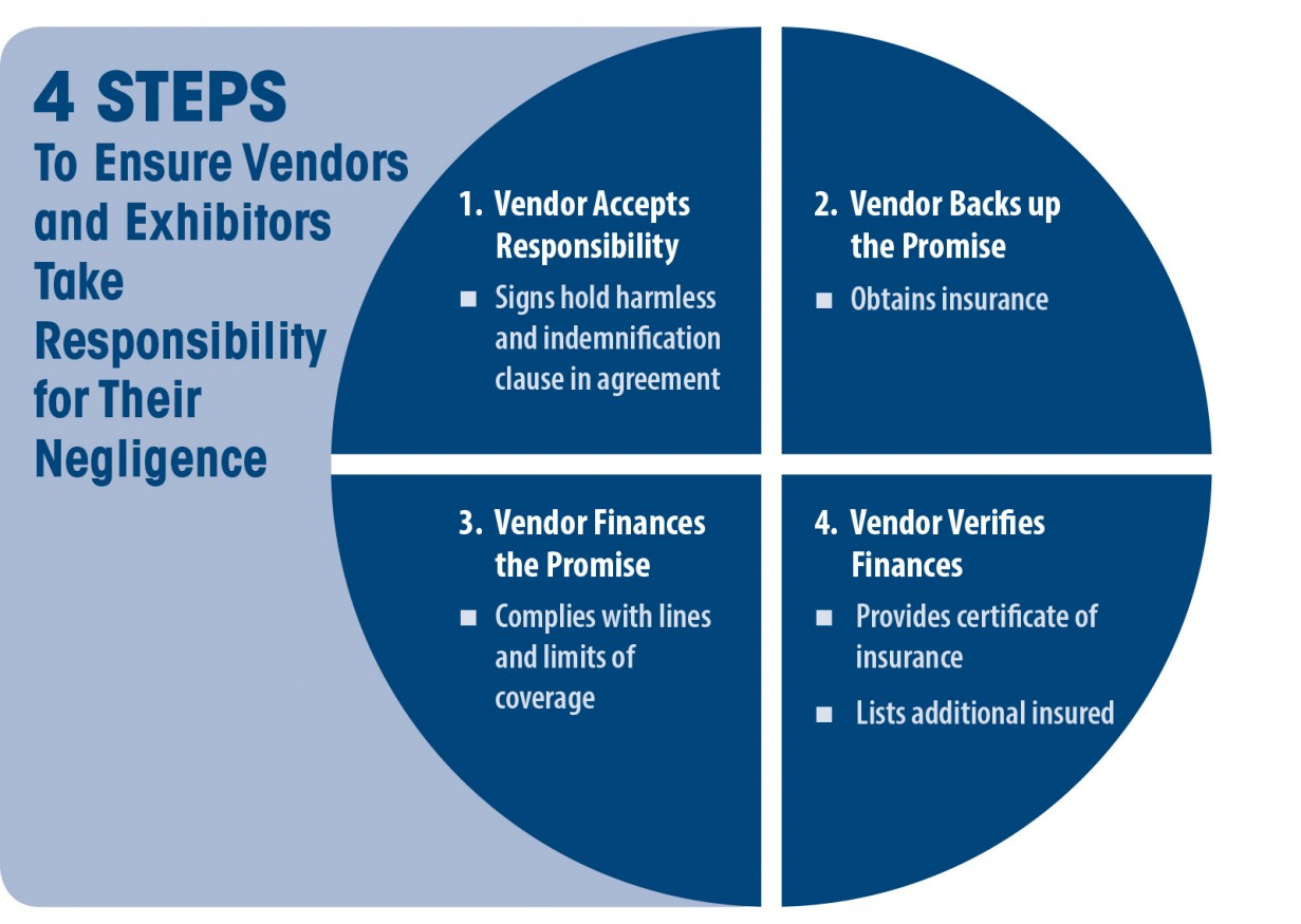 Infographic of four steps to verify coverage for vendors and exhibitors