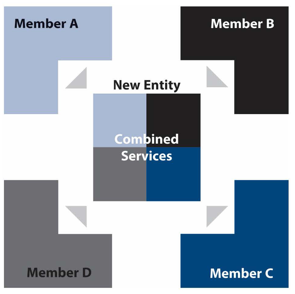 Graphic shows how four entities move services to a new entity to create a joint powers entit